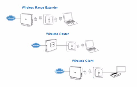 Huawei WS322 Wireless Repeater Boosts Signal